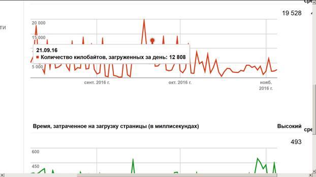 Когда подводим указатель мыши к конкретной точке на графике, появляются цифры, характеризующие эту точку