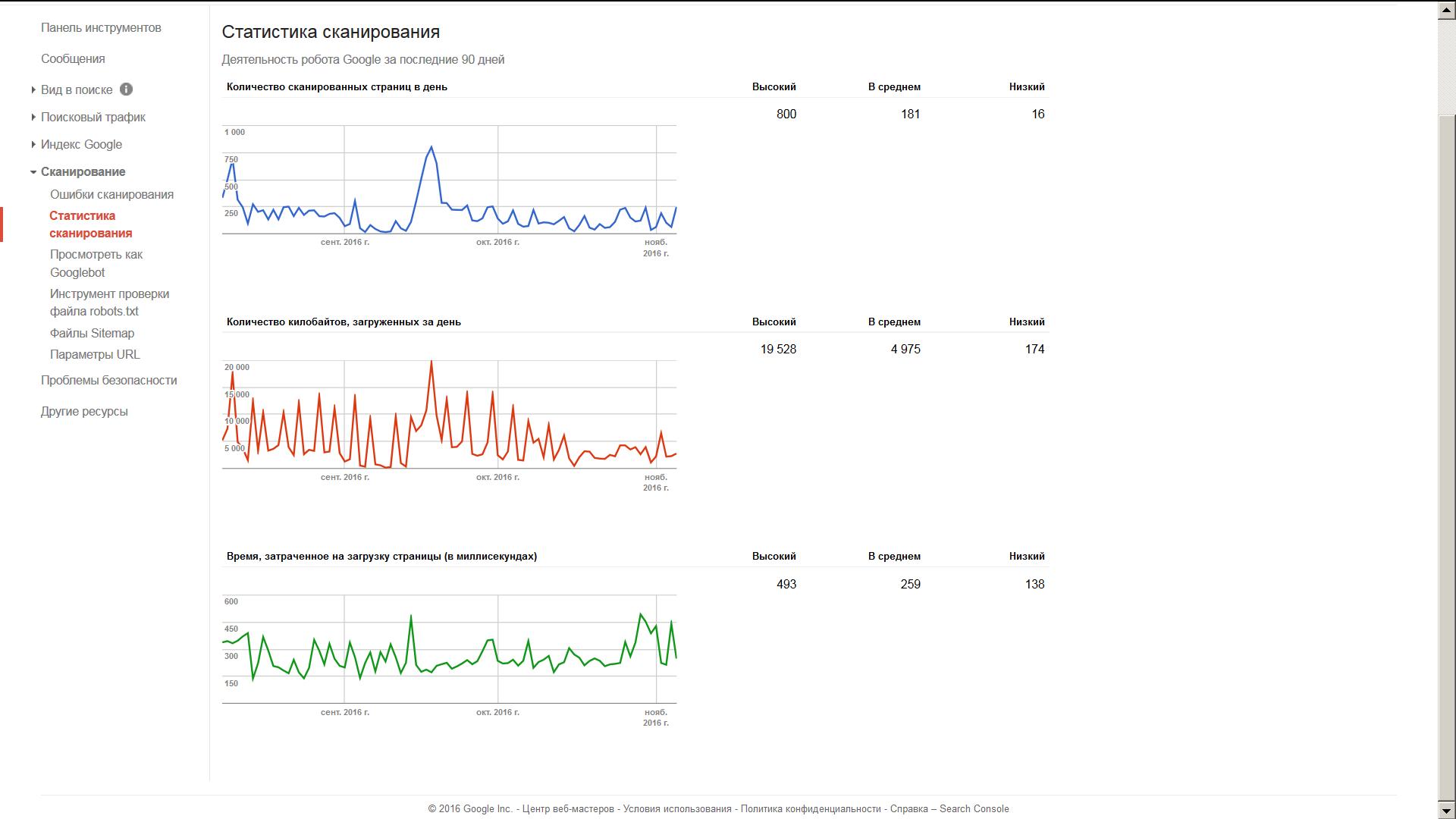 На рисунке показаны данные из Вебмастера Гугл