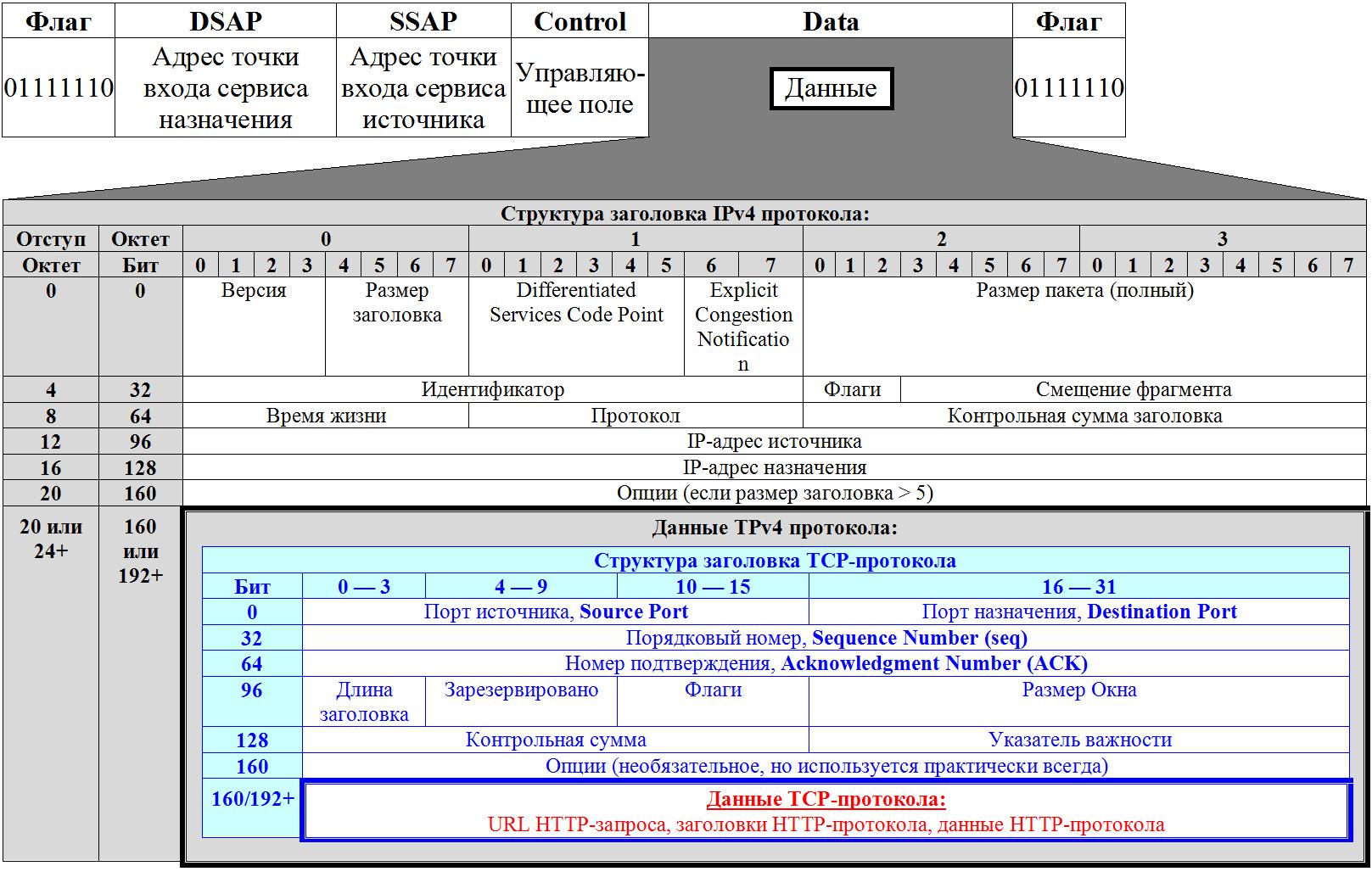 Схема инкапсуляции сетевых протоколов (полностью)