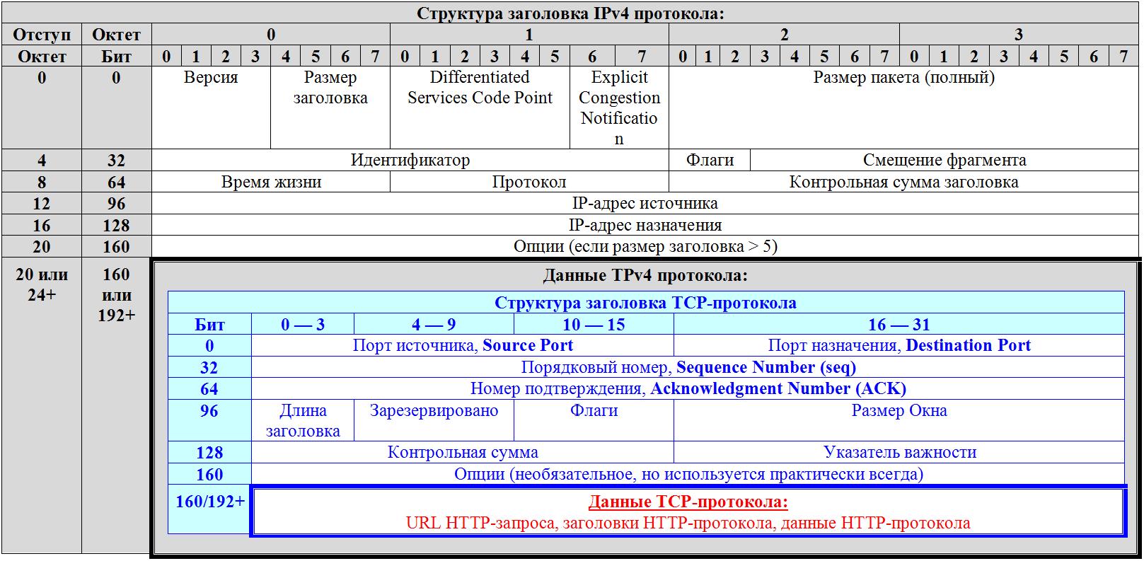Схема инкапсуляции сетевых протоколов (предварительно)