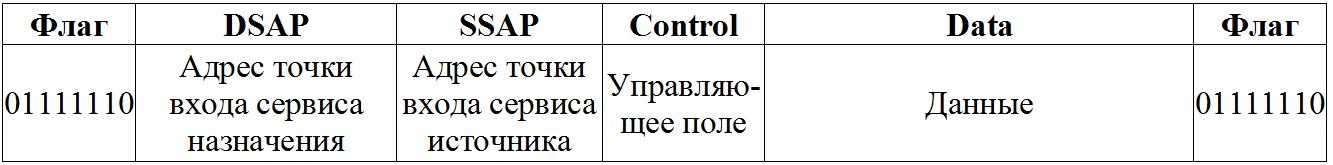 Кадр протокола канального уровня