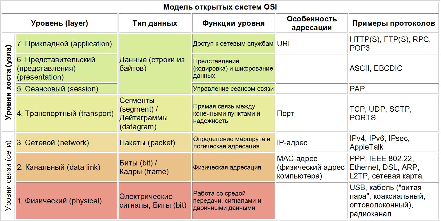 Модель OSI: схема