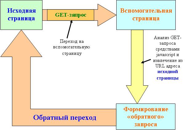 Схема обратного возврата на предыдущую вебстраницу