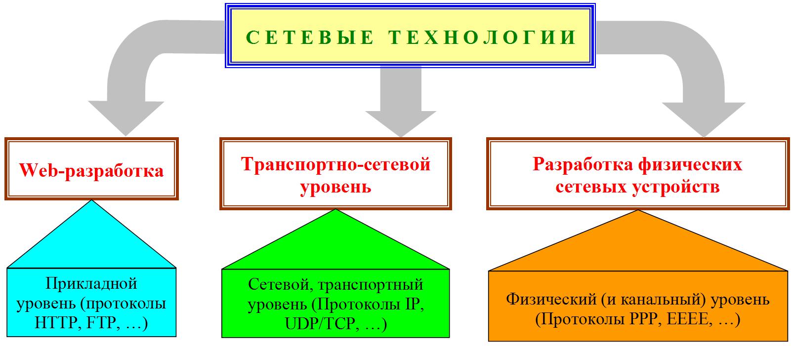 Виды сетевых технологий (области)