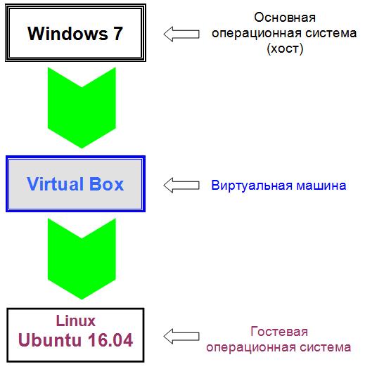 Схема иерархического положения гостевой, хостовой операционных систем и виртуальной машины