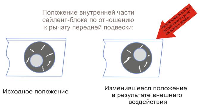 Пример неупругой деформации резинового вкладыша сайлент-блока