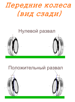Развал передних колес
