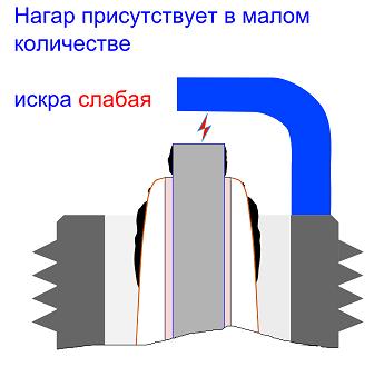 Свеча, работающая в условиях нагара, содержащегося на ее изоляторе