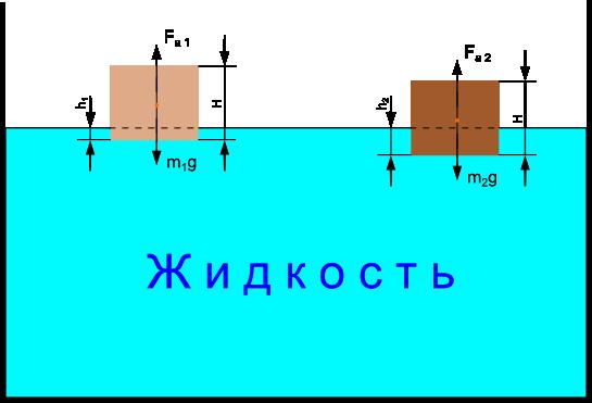 Схема плавающих тел в жидкости